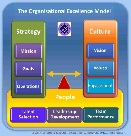 Organisational_Excellence_Model